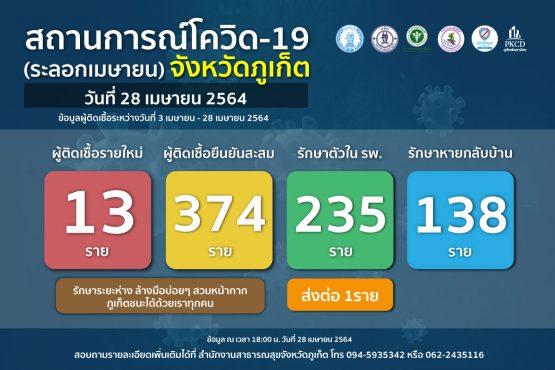 report-covid-21-4-28-2
