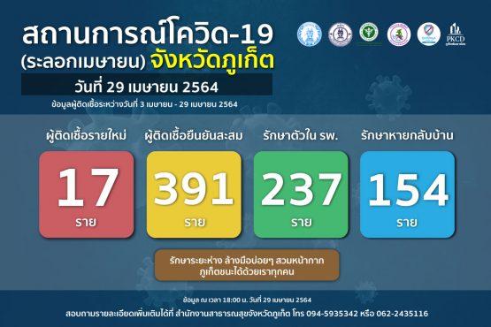 report-covid-21-4-29-2