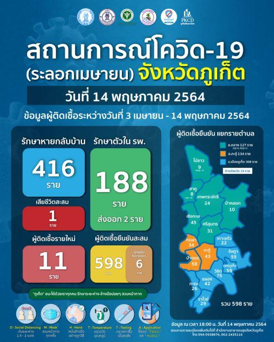 report-covid-21-5-14
