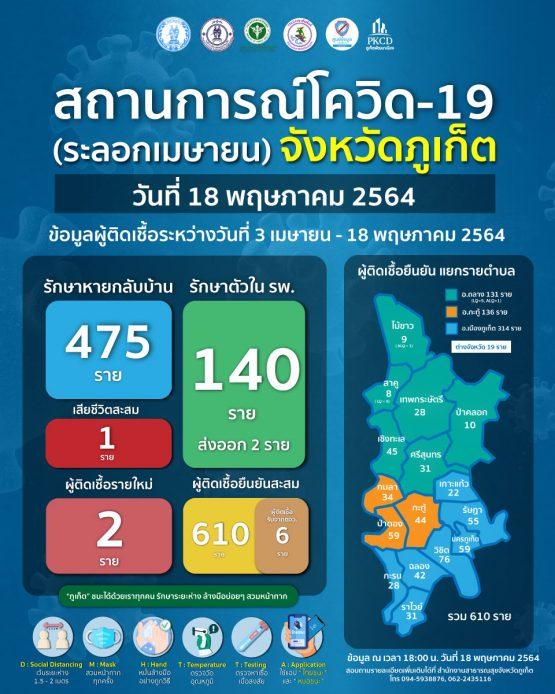 report-covid-21-5-18
