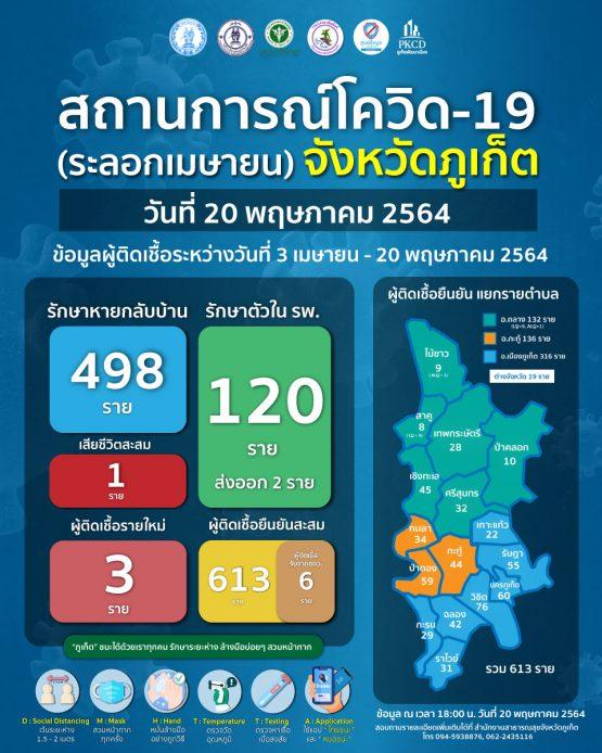 report-covid-21-5-20