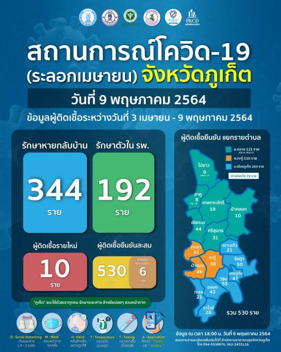 report-covid-21-5-9