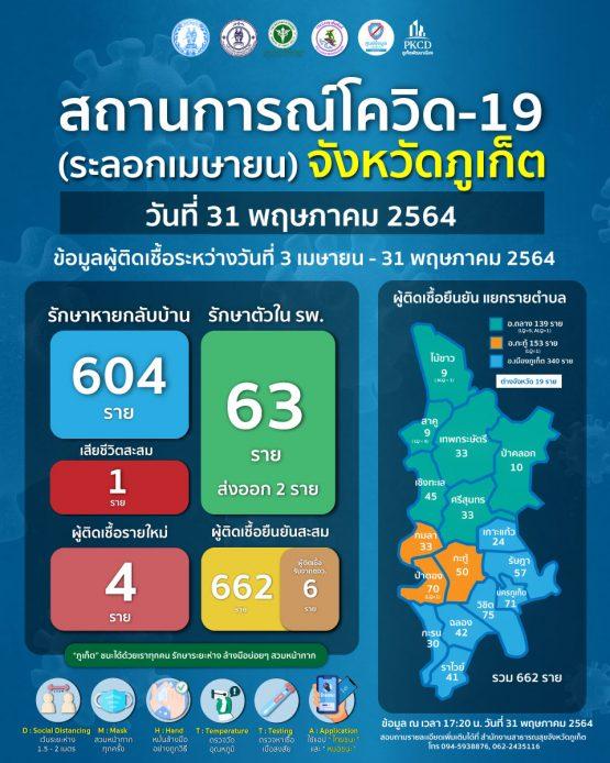 report-covid-21-5-31