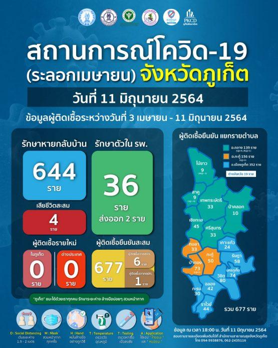 report-covid-21-6-11