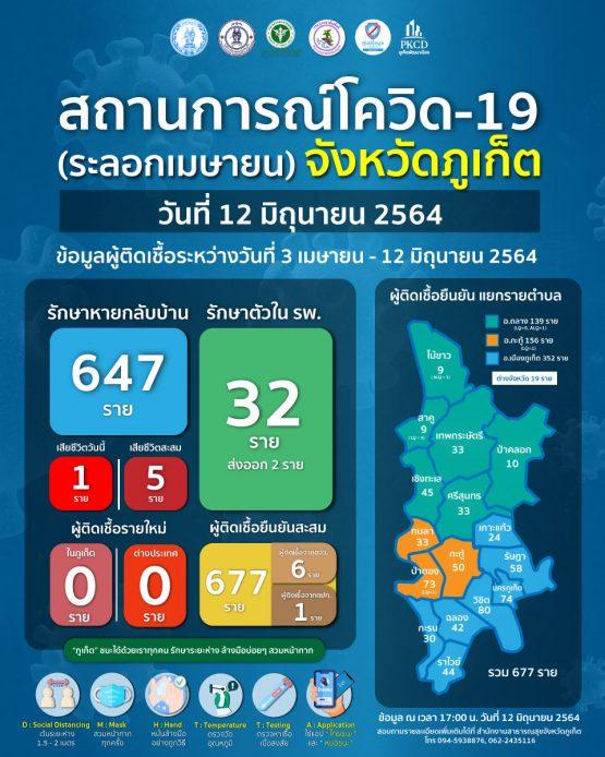 report-covid-21-6-12