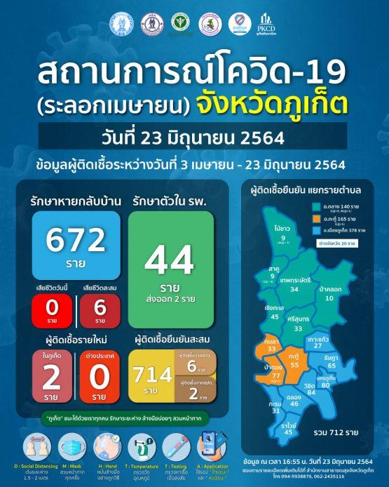 report-covid-21-6-23