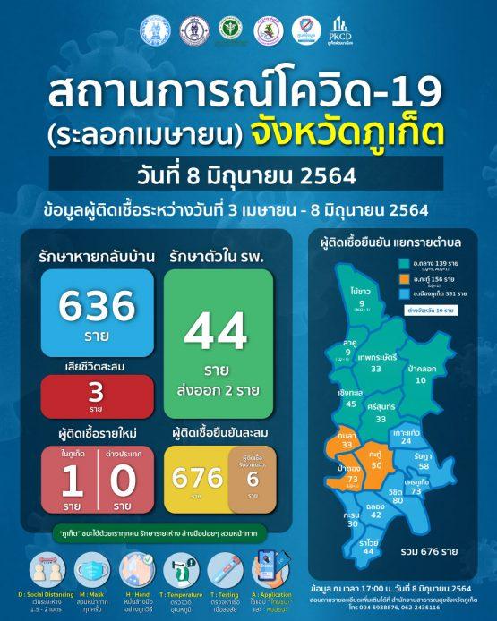 report-covid-21-6-8