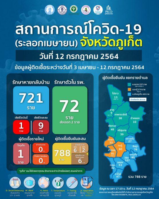 report-covid-21-7-12-o