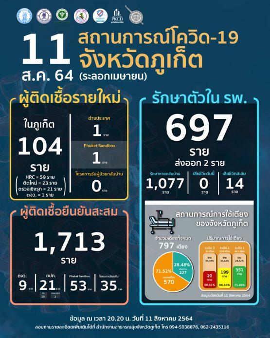 report-covid-21-08-11-w