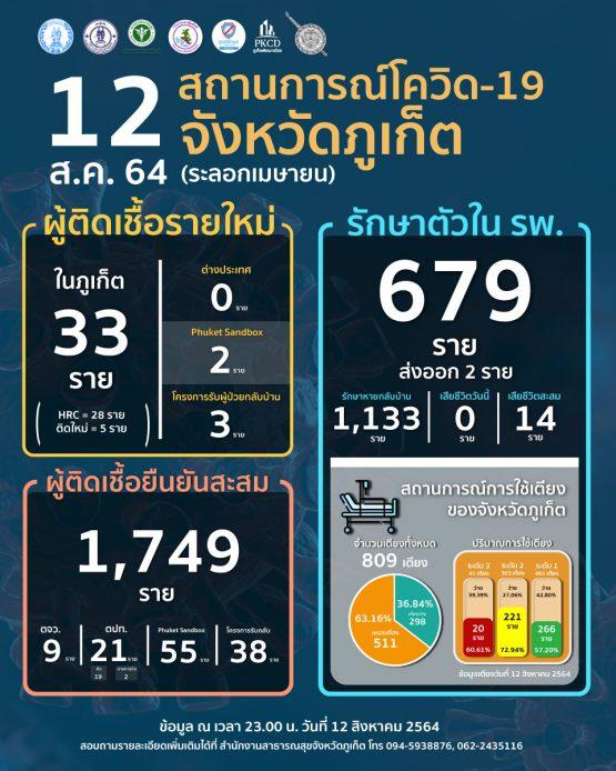 report-covid-21-08-12-w