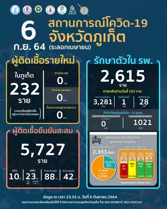 report-covid-21-09-06